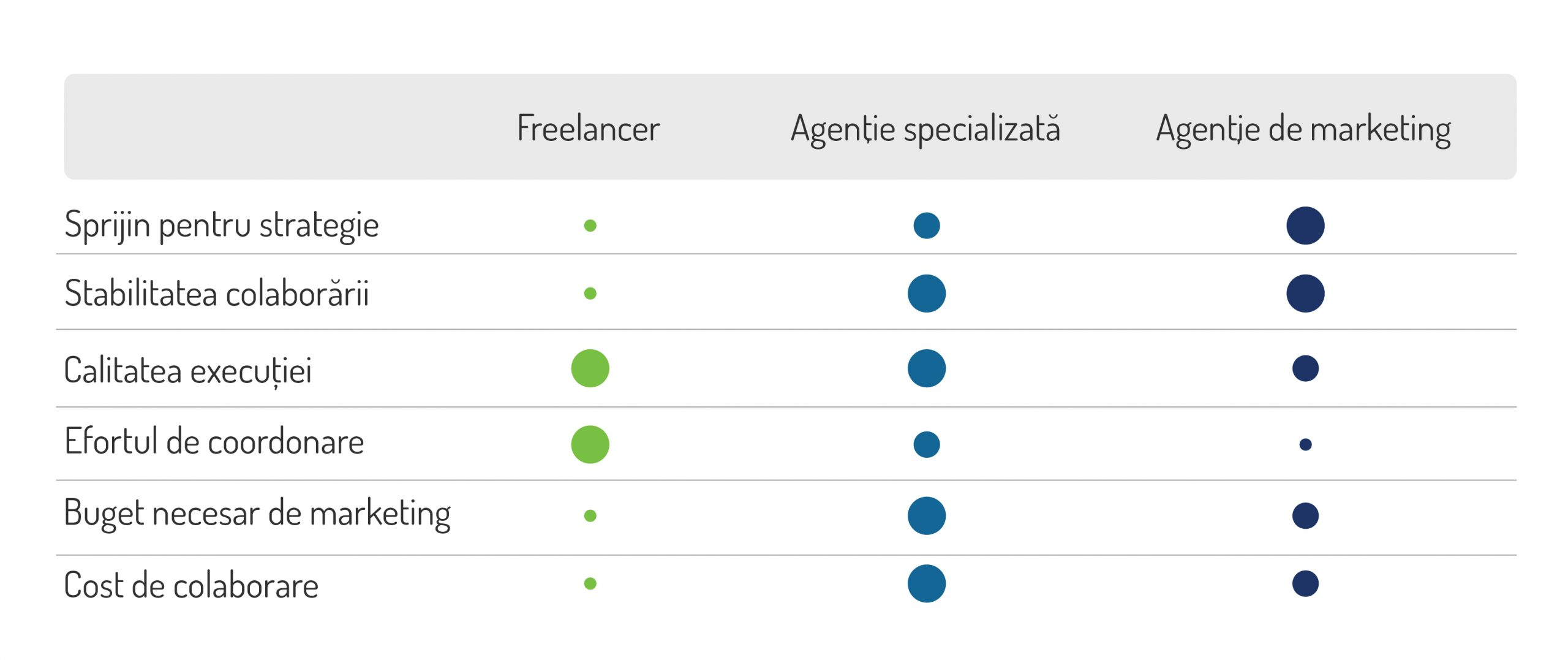 Freelancer. Agenție specializată. Agenție marketing