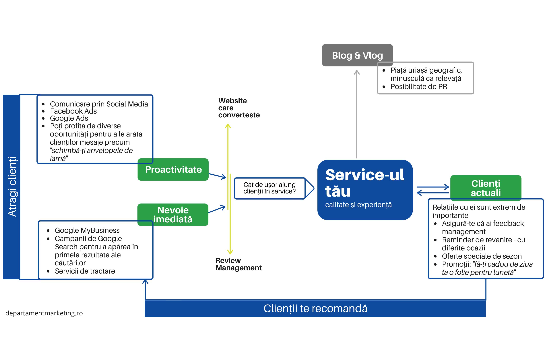 Strategie de marketing pentru service auto