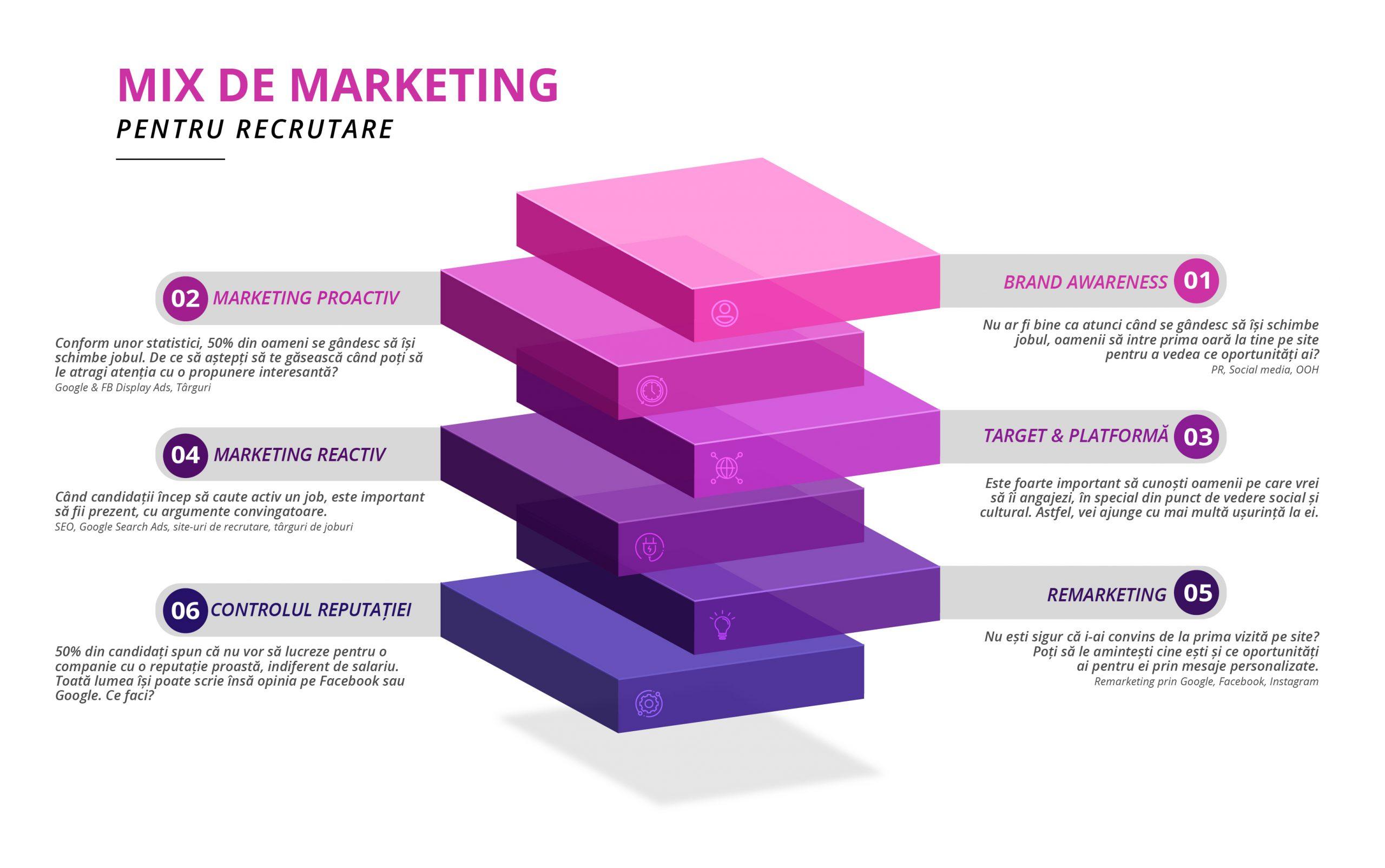 Mix de Marketing pentru recrutare