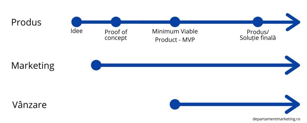 Long adoption & implementation cycle - Marketing pentru tehnologie