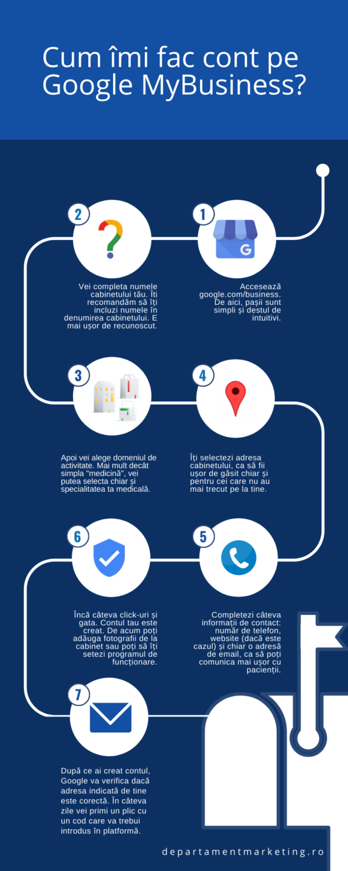 Creare cont Google MyBusiness pentru cabinete medicale
