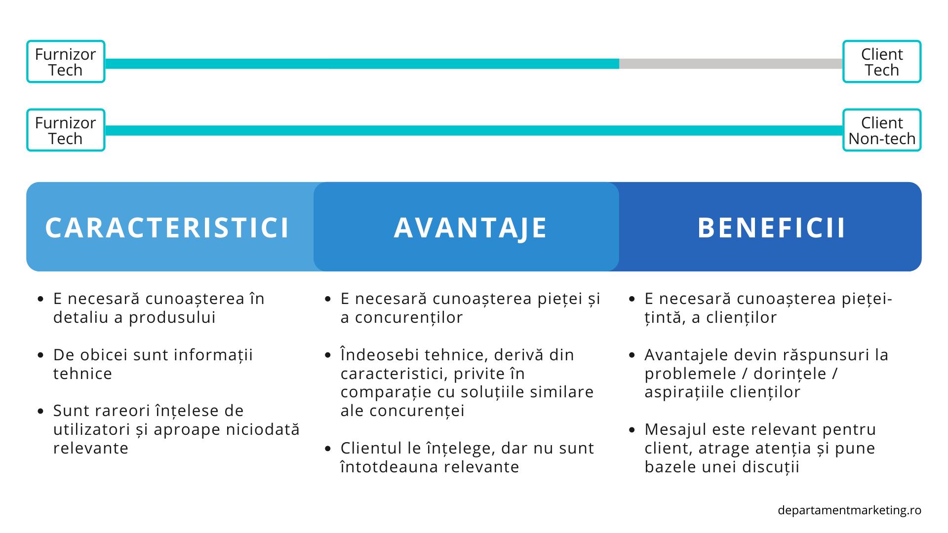 Marketing pentru tehnologie - Caracteristici, avantaje, beneficii