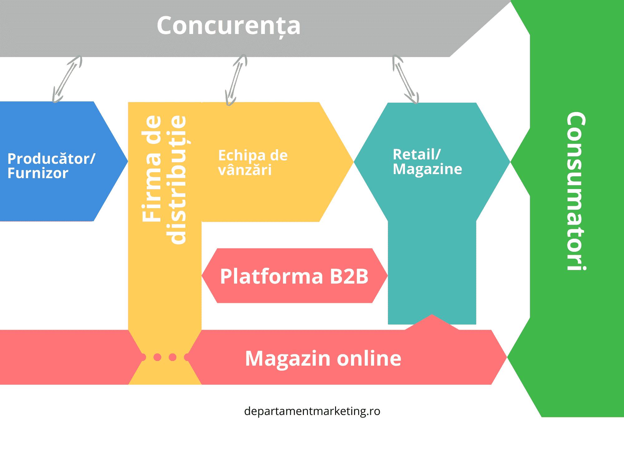 Strategii de marketing pentru distribuție (1)