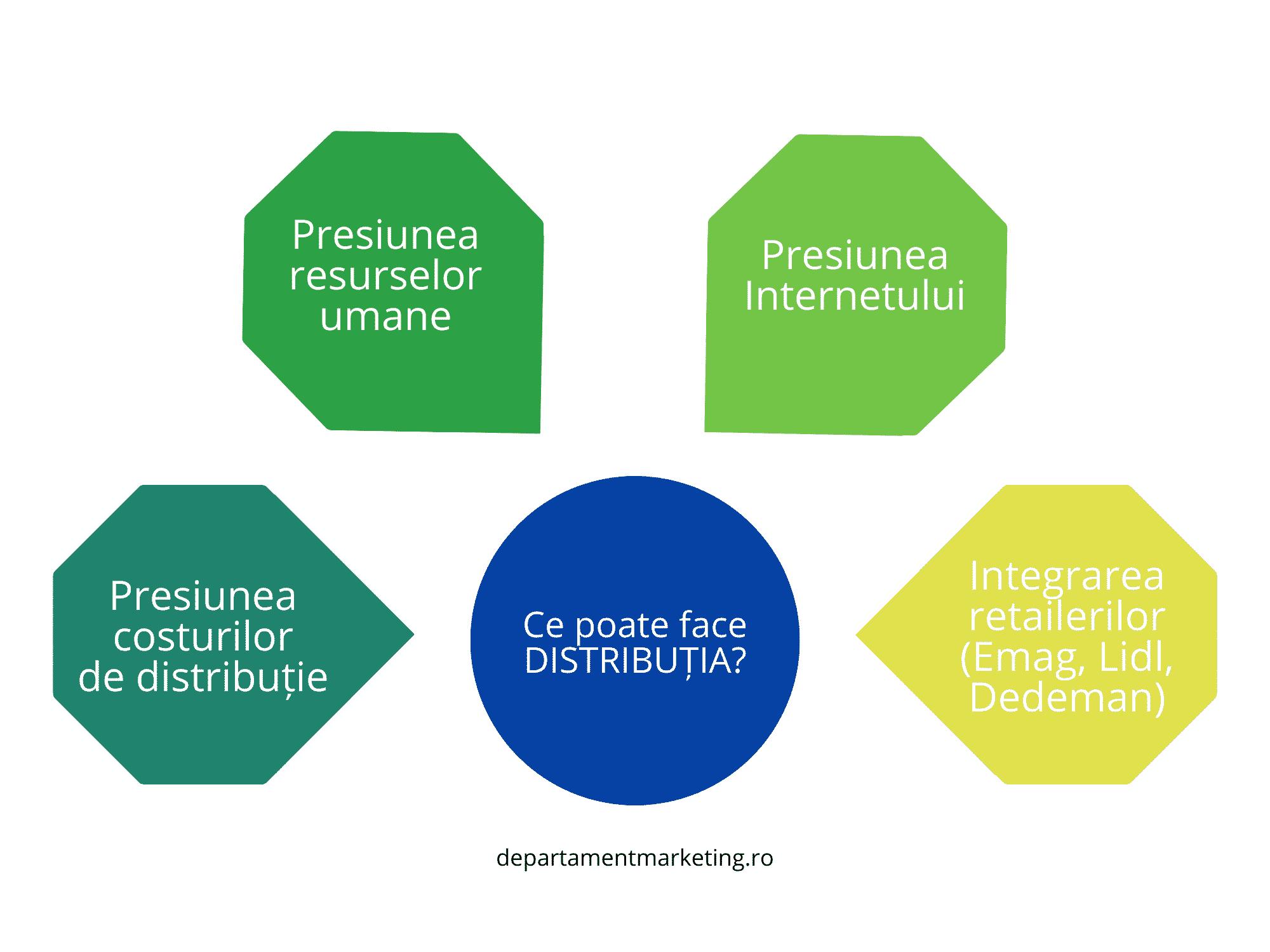 Relația firmelor de distribuție cu mediul extern