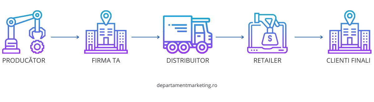 Strategii de marketing pentru lansare de produse - distributia produselor