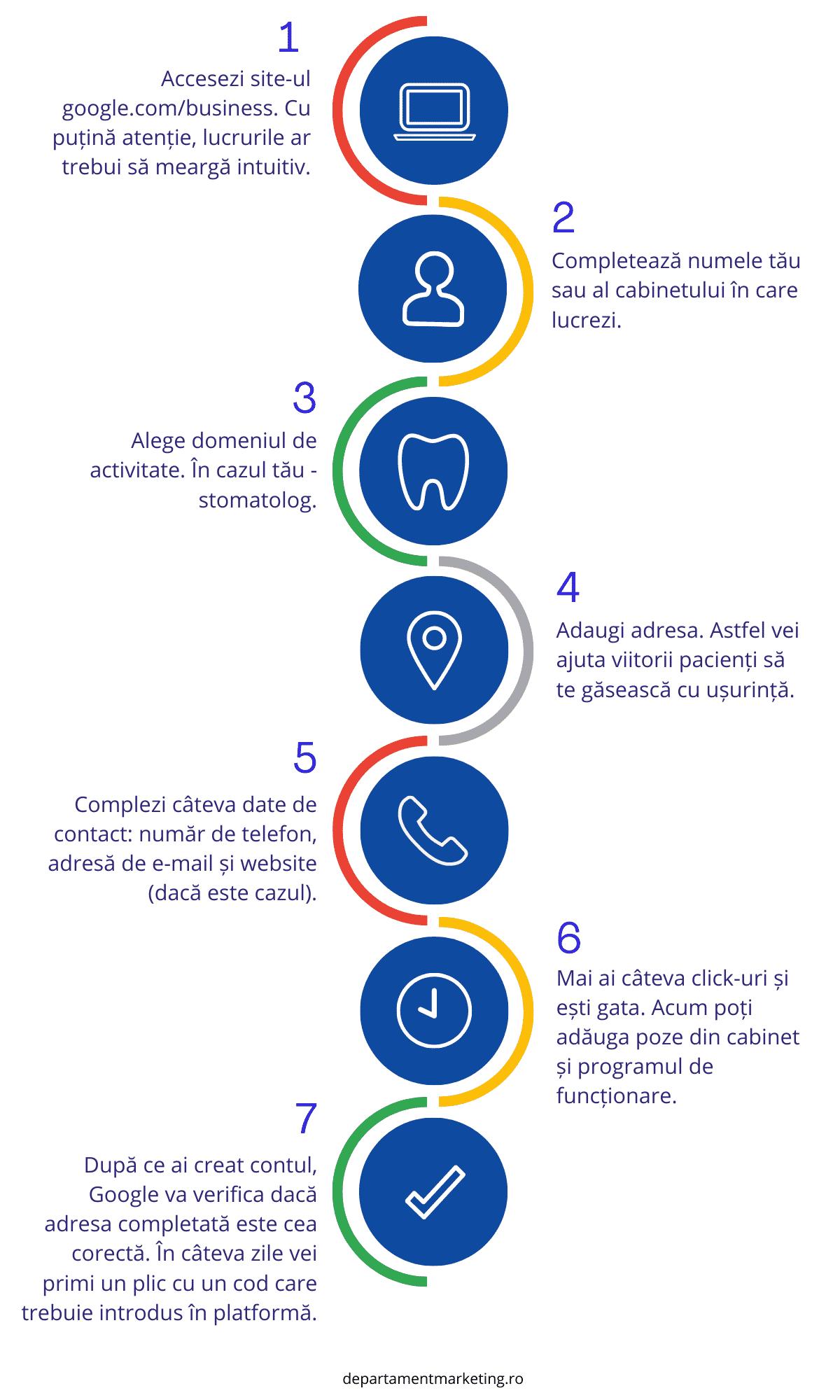 Idei de marketing pentru dentisti - creare cont pe Google MyBusiness pentru a pune cabinetul stomatologic pe harta
