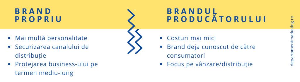 Branding pentru lansarea de produse noi